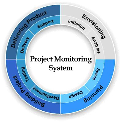 project monitoring